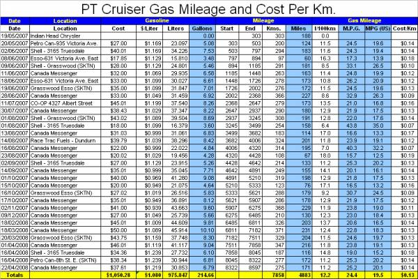 gass milage